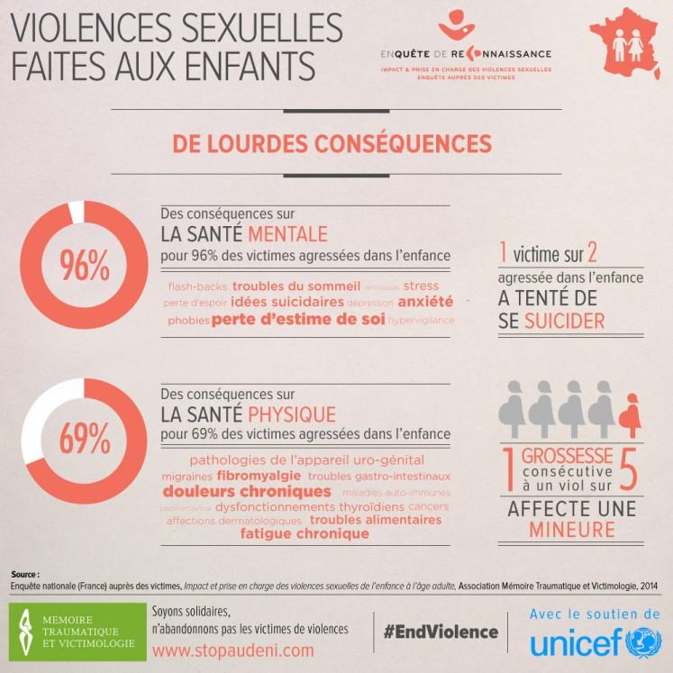 violences sexuelles enfants 03 747x747 - Violences sexuelles, conjugales et intra-familiales