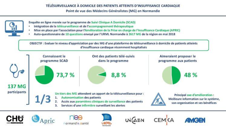 Infographie site URML V2 Page 2 747x420 - Télésurveillance à domicile des patients atteints d'insuffisance cardiaque