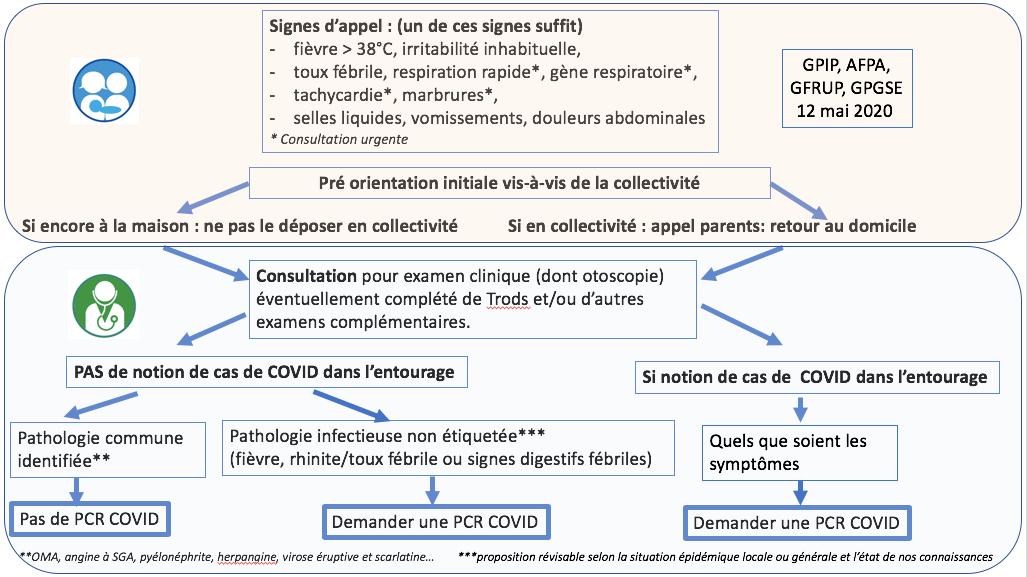 algorhitme PCR - Parcours patient / Prise en charge