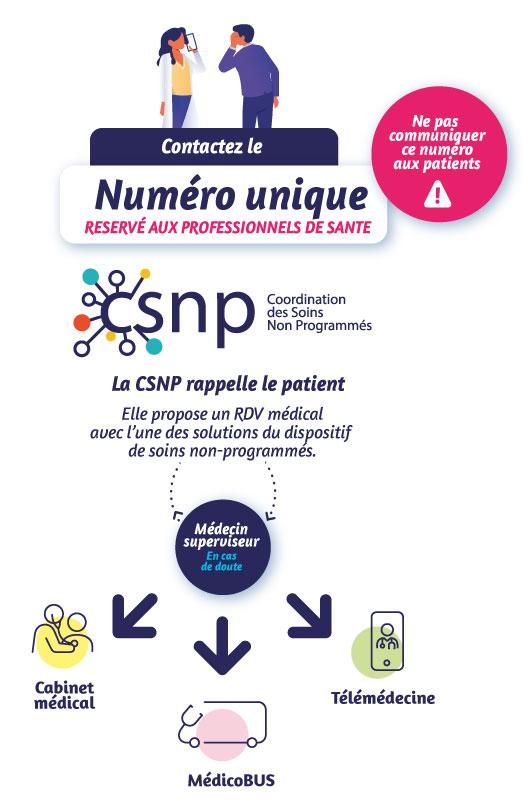 joindre le CSNP 2 2 2 - Médicobus