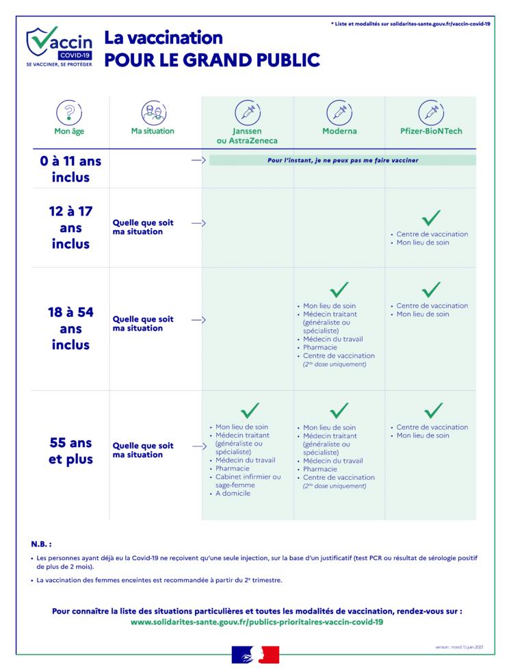 Infographie grand public vaccin du 15 06 747x980 - Vaccination